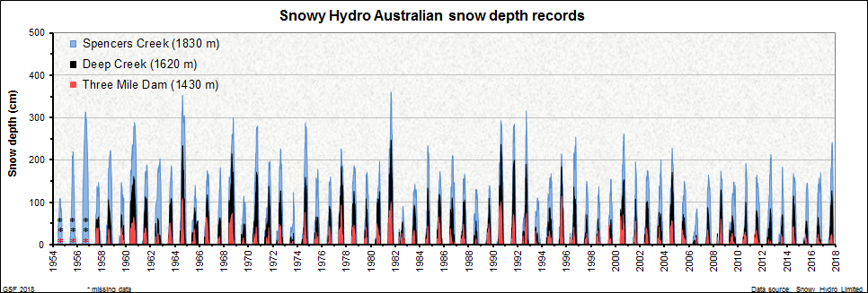 Snowy Hydro Australian snow depth records