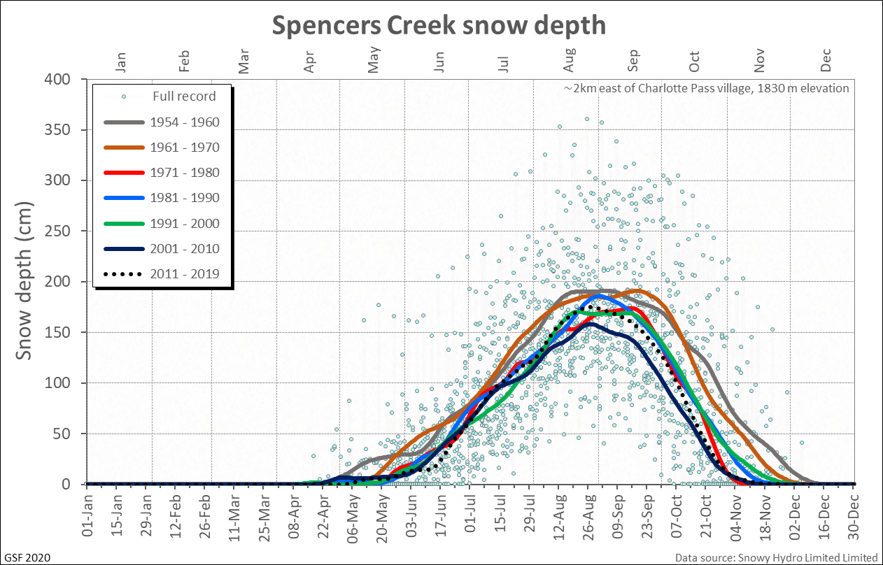 Spencers Creek snow depths by decade