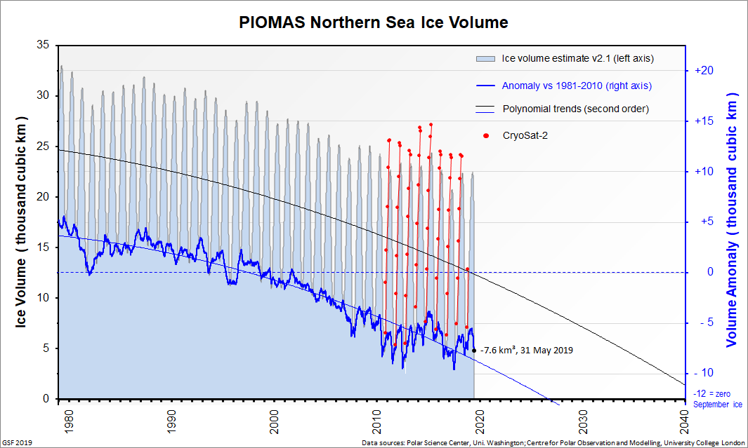 PIOMAS northern sea ice volume