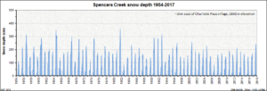 Snow depth record