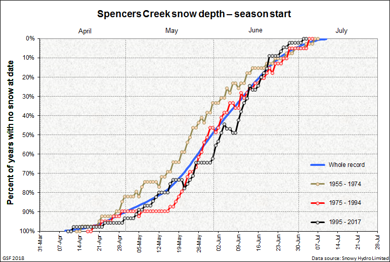 Spencers Creek season start