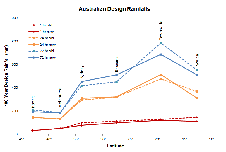New Australian design rainfalls