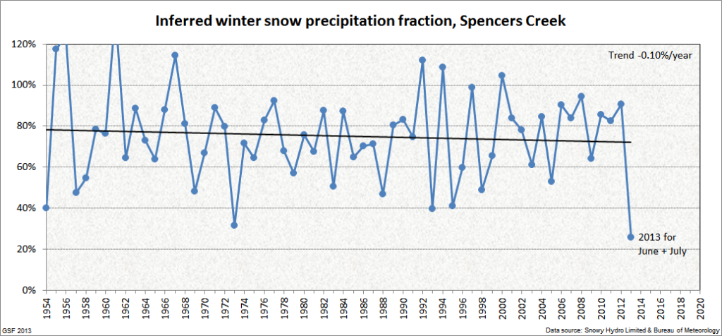 Inferred percent snow precipitation