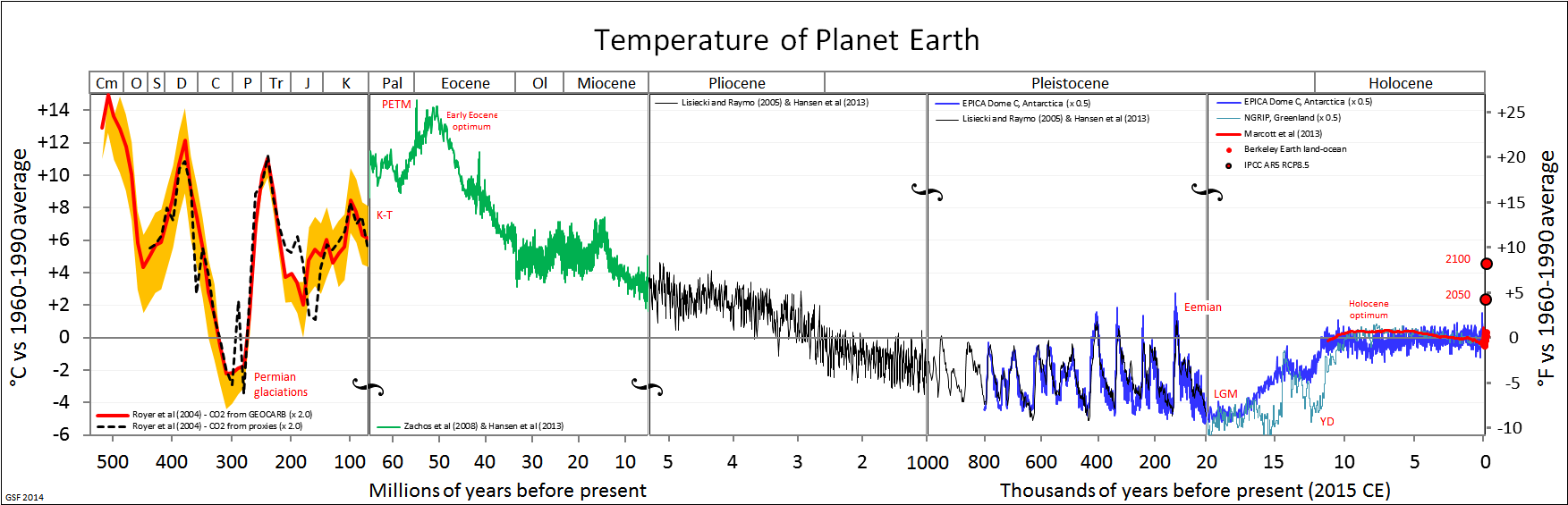 planets temperature bar graph - photo #41