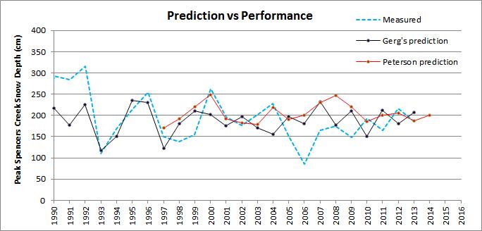 Prediction_v_performance_2014