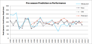 Prediction_v_performance_2014_new