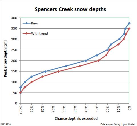 Spencers_peak_distribution_2
