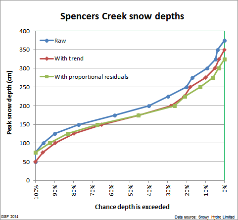 Spencers_peak_distribution_3