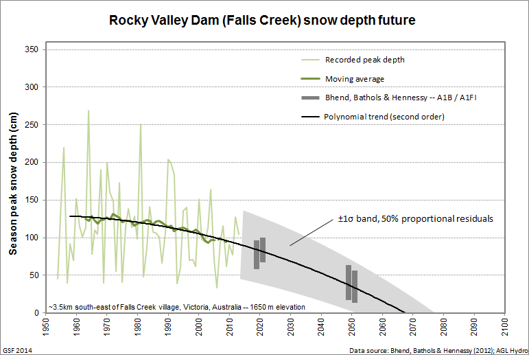 Rocky_Valley_peak_trend_extrapolated_band.png