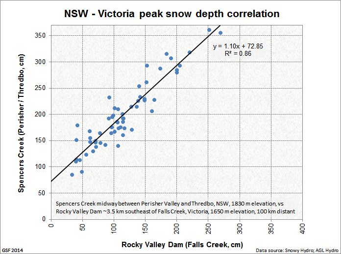 Spencers_Rocky_Valley_correlation
