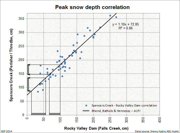 Spencers_Rocky_Valley_correlation_2
