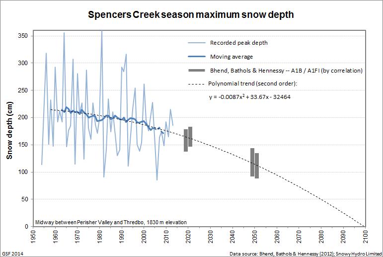 Spencers_peak_trend_extrapolated_2