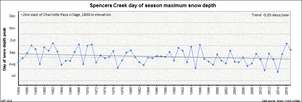 Spencers Creek peak snow depth timing