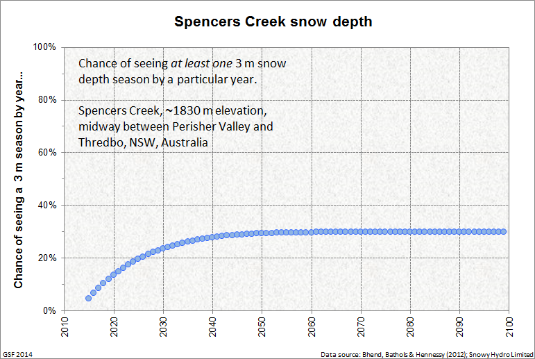 Spencers_Creek_probability_3m