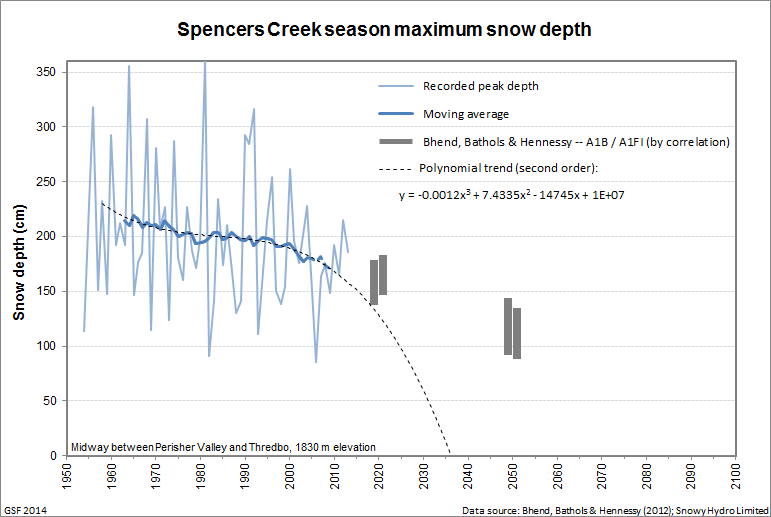 Spencers_peak_trend_extrapolated_2