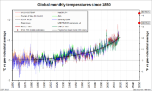 Global monthly temperatures since 1850 -- instrumental, satellite and reanalysis