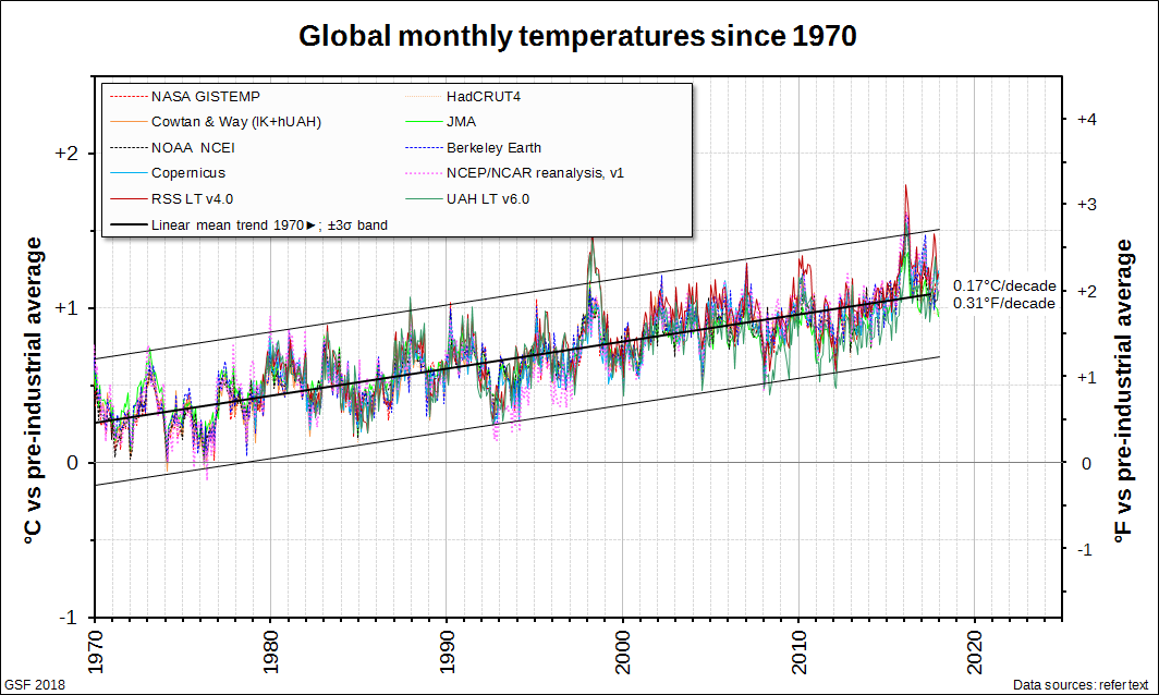 Global temperatures since 1970