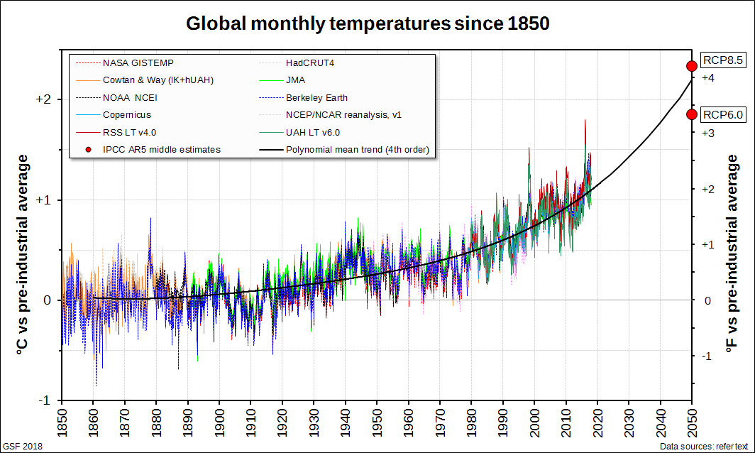 Global monthly temperatures extrapolated