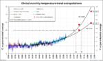 Simplistic temperature extrapolations