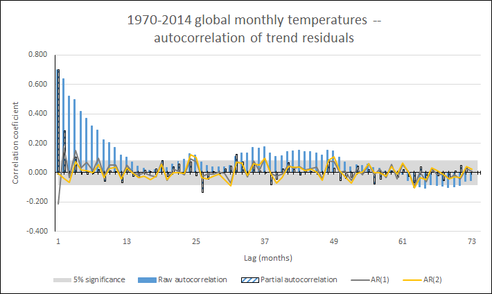 Global_monthly_temps_instrumental_autocorrelation