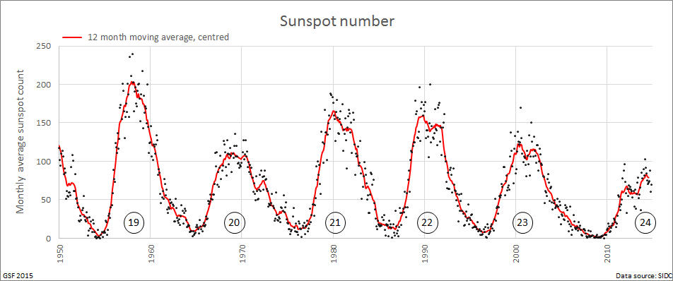 Sunspots_since_1950