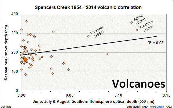 Spencers Creek season peak snow depth vs aerosol optical depth