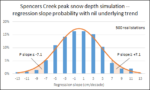 Simulated Spencers Creek peak snow depth slope probabilities with nil trend