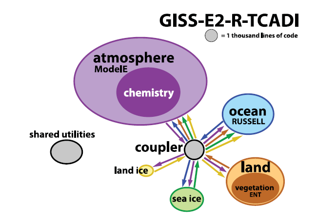 Strusture of the NASA GISS global climate model
