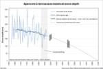 Spencers Creek peak snow depth moving average and trend