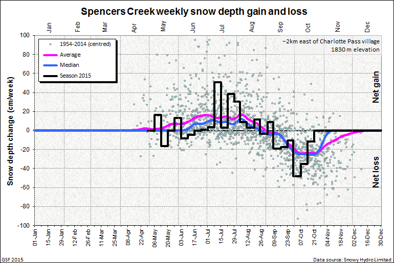 Spencers Creek net weekly snow depth gain and loss