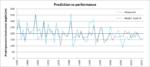 Prediction_v_performance_2016