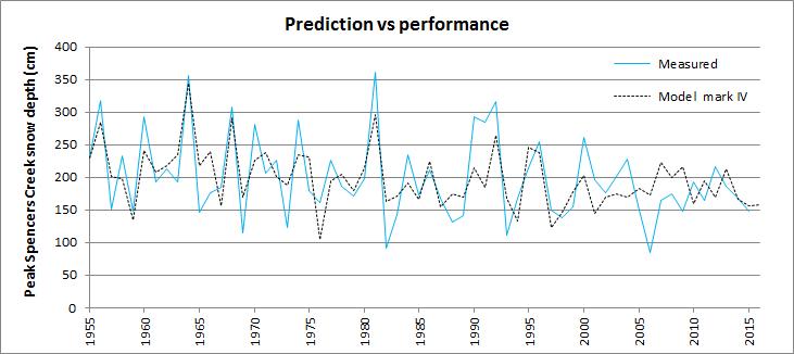 Spencers Creek peak snow depth pre-season prediction for 2016