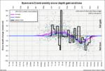 2016 Spencers Creek snow depth gain and loss