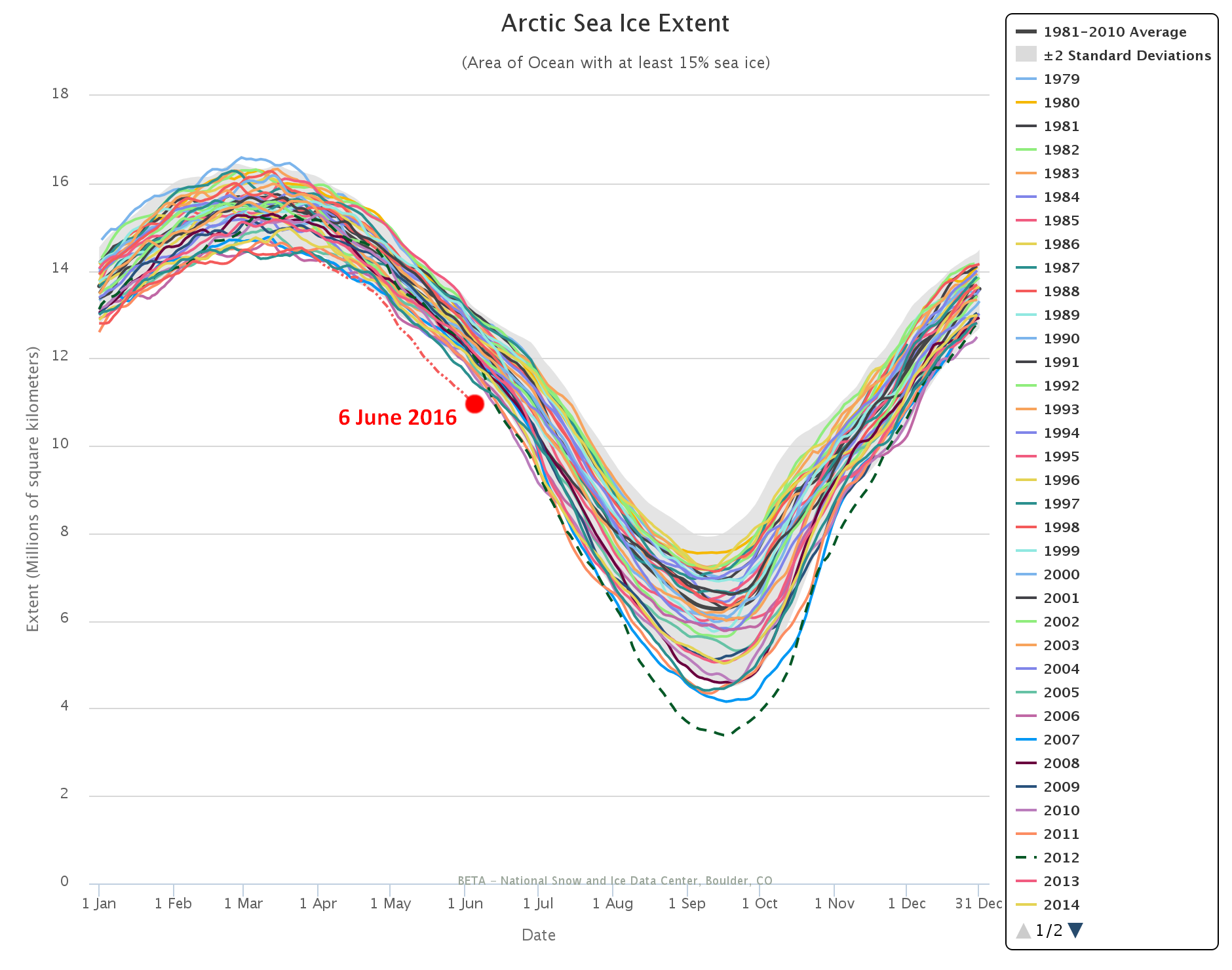 Arctic sea ice extent, from the US NSIDC