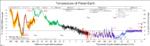Global average temperatures -- adding Snyder (2016)