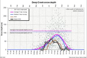 Deep Creek snow depth