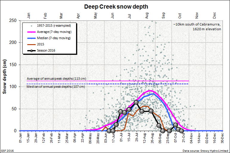 Deep Creek snow depth