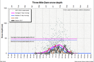 Three Mile Dam snow depth