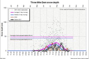Three Mile Dam snow depth