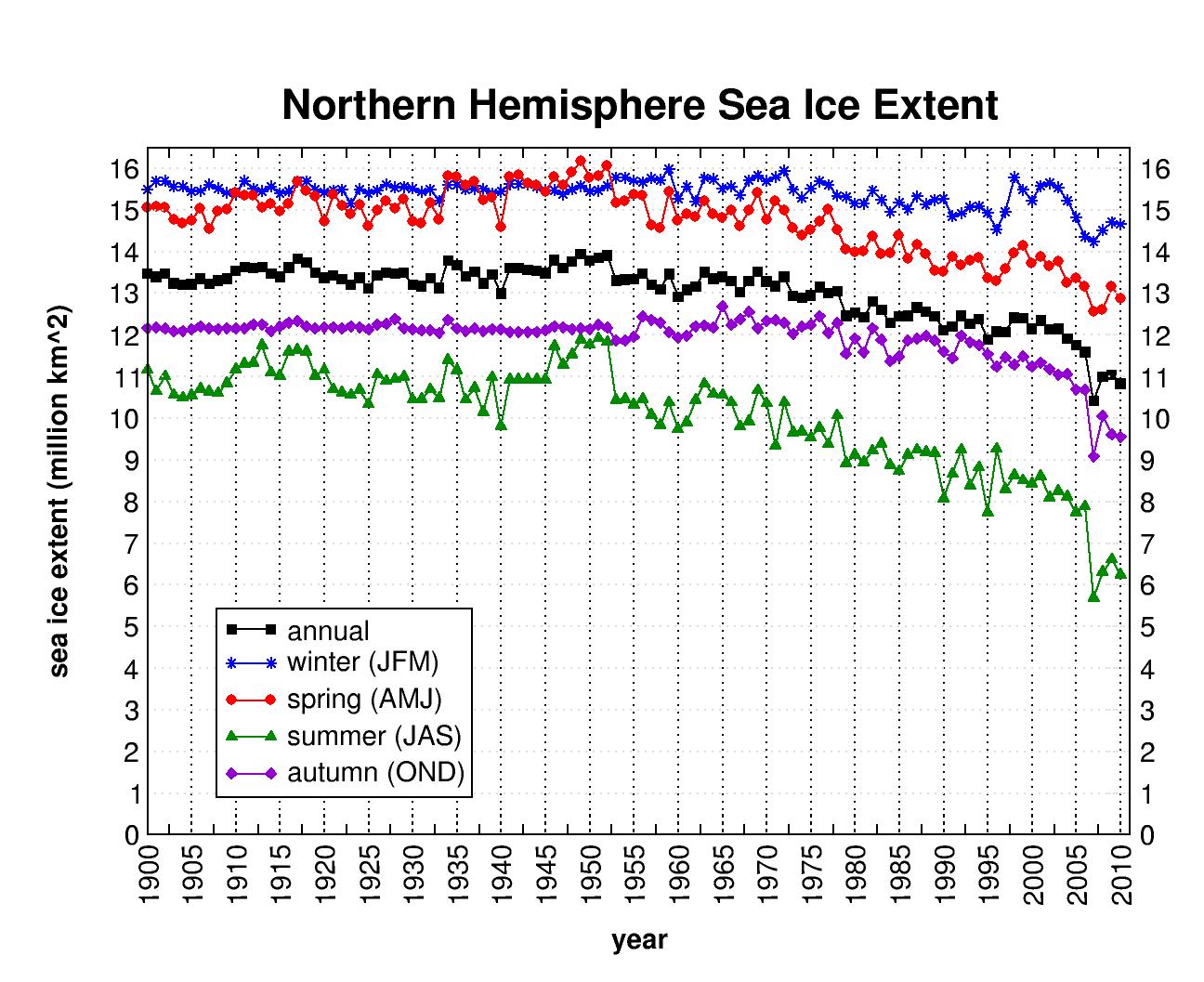History of seasonal sea ice 1900-2010, NOAA