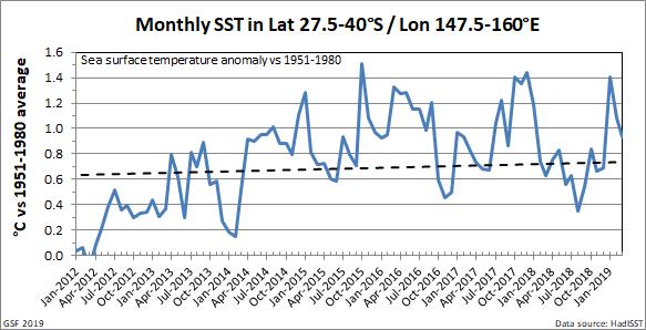 Tasman SST monthly trend 2019